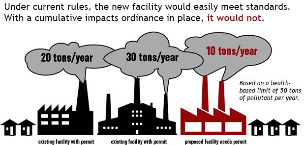 Cumulative Impacts explained